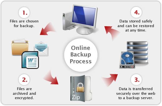 how-does-online-backup-work.jpg